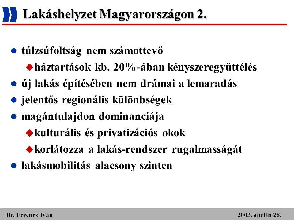 Lakáshelyzet Magyarországon 2.