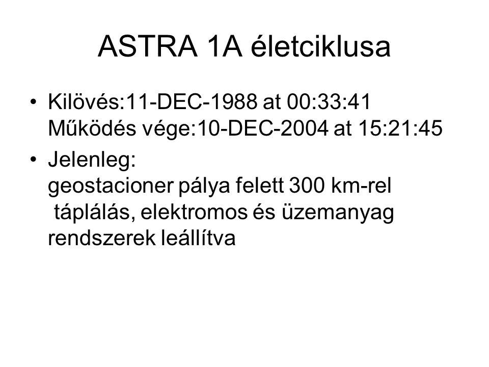 ASTRA 1A életciklusa Kilövés:11-DEC-1988 at 00:33:41 Működés vége:10-DEC-2004 at 15:21:45.