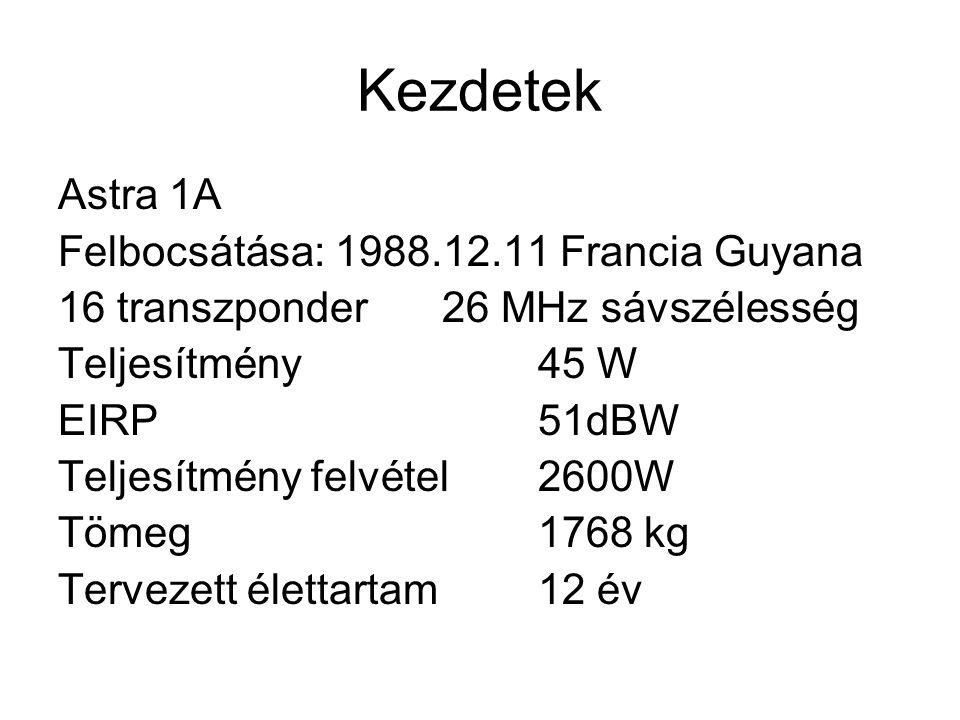 Kezdetek Astra 1A Felbocsátása: 1988.12.11 Francia Guyana