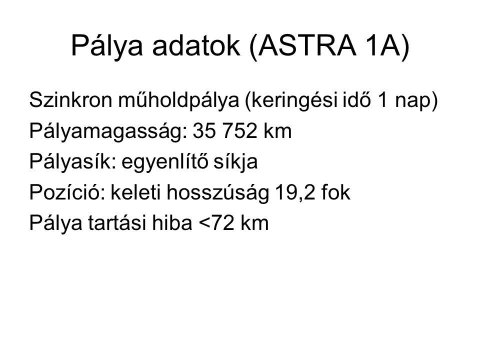 Pálya adatok (ASTRA 1A) Szinkron műholdpálya (keringési idő 1 nap)