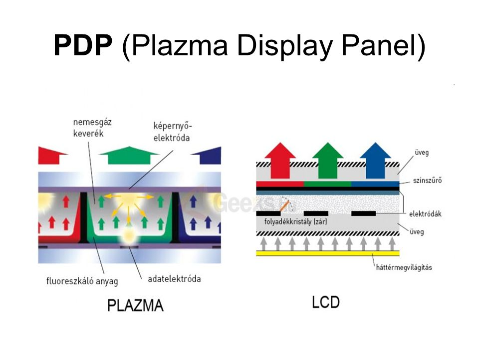 PDP (Plazma Display Panel)