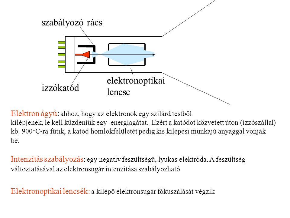 elektronoptikai lencse izzókatód