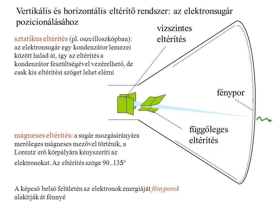 Vertikális és horizontális eltérítő rendszer: az elektronsugár pozicionálásához