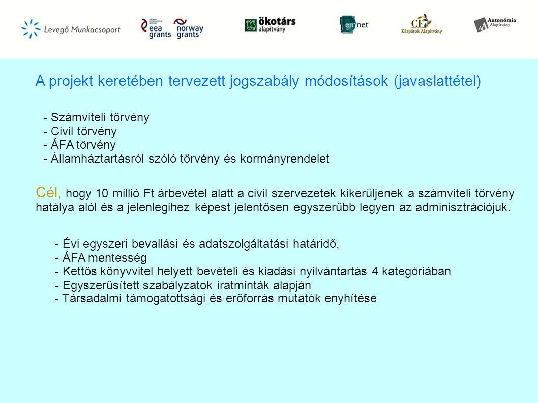 A projekt keretében tervezett jogszabály módosítások (javaslattétel)
