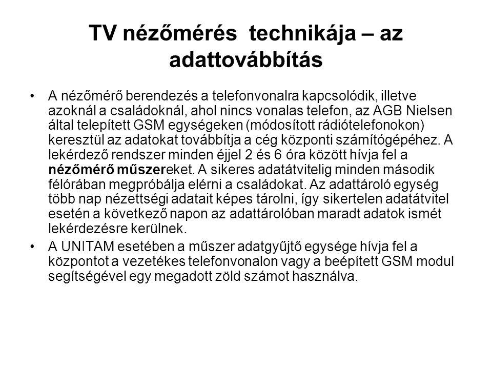 TV nézőmérés technikája – az adattovábbítás
