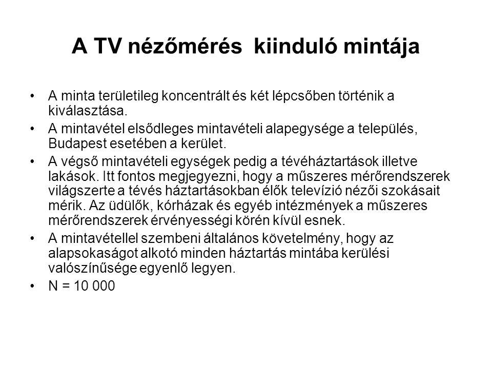 A TV nézőmérés kiinduló mintája