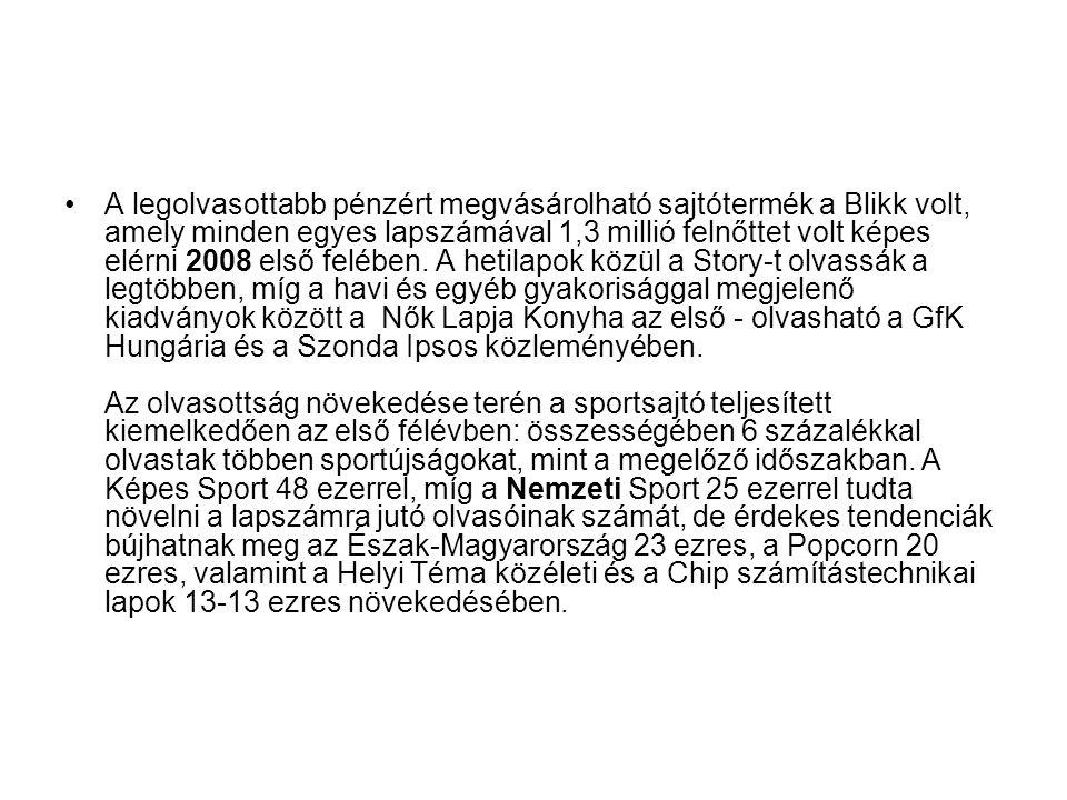 A legolvasottabb pénzért megvásárolható sajtótermék a Blikk volt, amely minden egyes lapszámával 1,3 millió felnőttet volt képes elérni 2008 első felében.