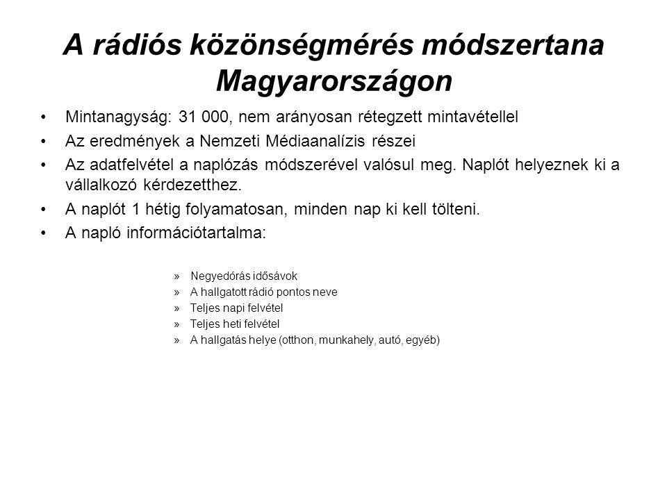 A rádiós közönségmérés módszertana Magyarországon