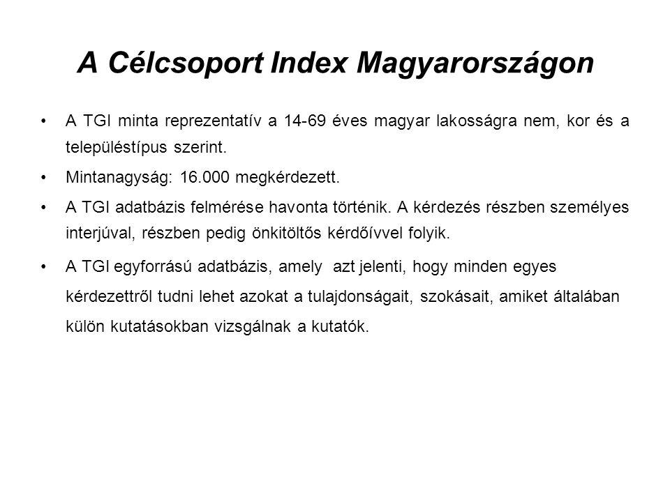 A Célcsoport Index Magyarországon