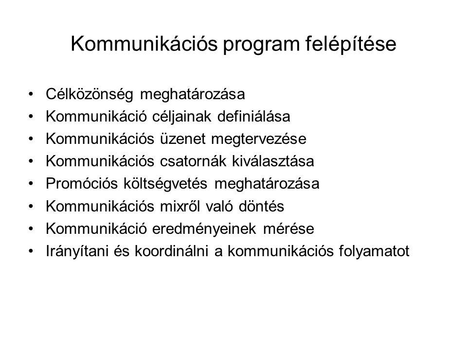Kommunikációs program felépítése