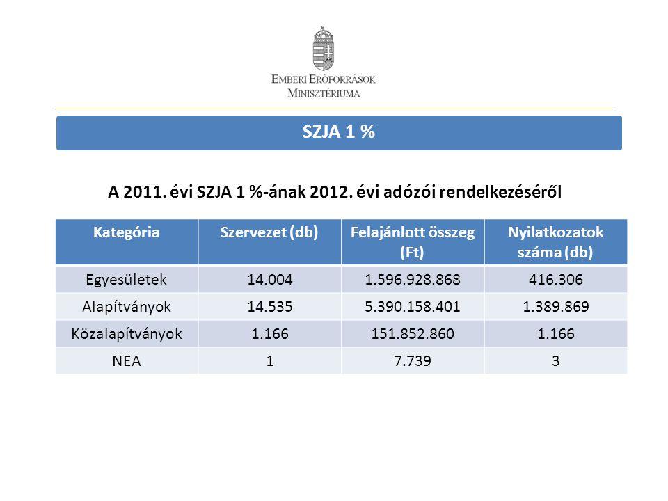 SZJA 1 % A 2011. évi SZJA 1 %-ának 2012. évi adózói rendelkezéséről