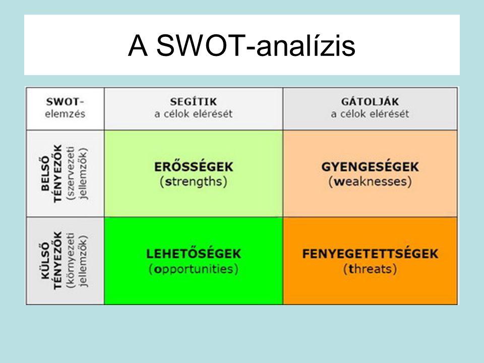 A SWOT-analízis
