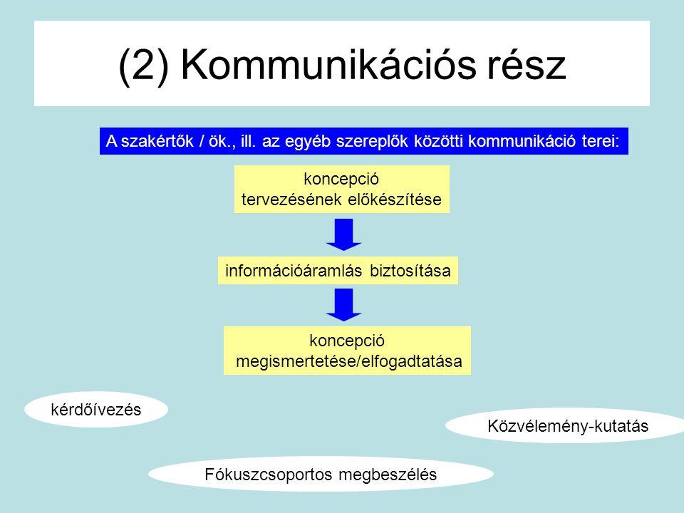 (2) Kommunikációs rész A szakértők / ök., ill. az egyéb szereplők közötti kommunikáció terei: koncepció.