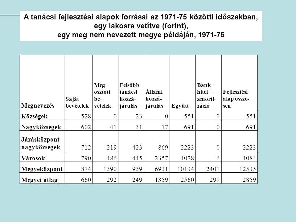 A tanácsi fejlesztési alapok forrásai az 1971-75 közötti időszakban,