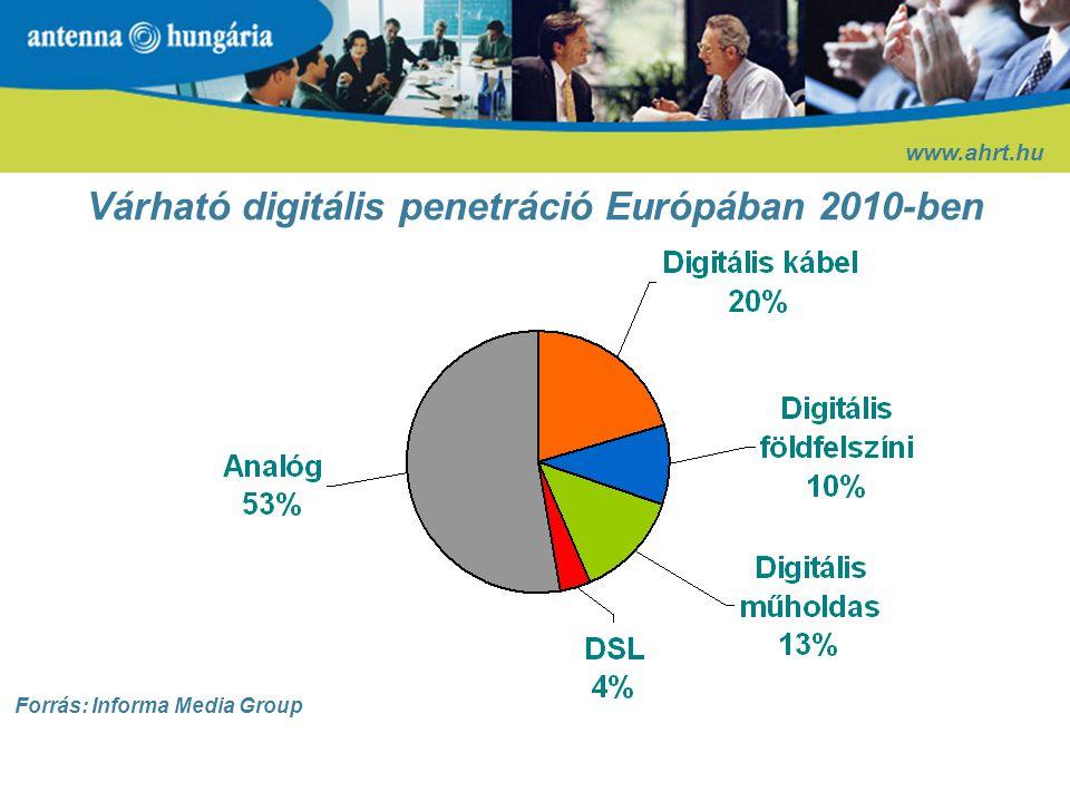 Várható digitális penetráció Európában 2010-ben