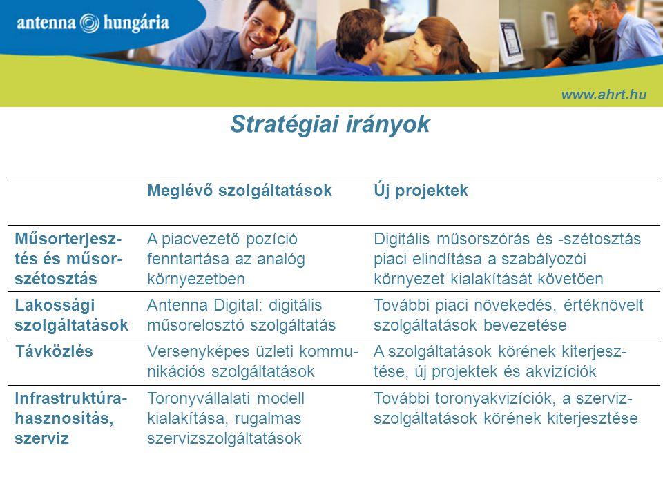 Stratégiai irányok Meglévő szolgáltatások Új projektek