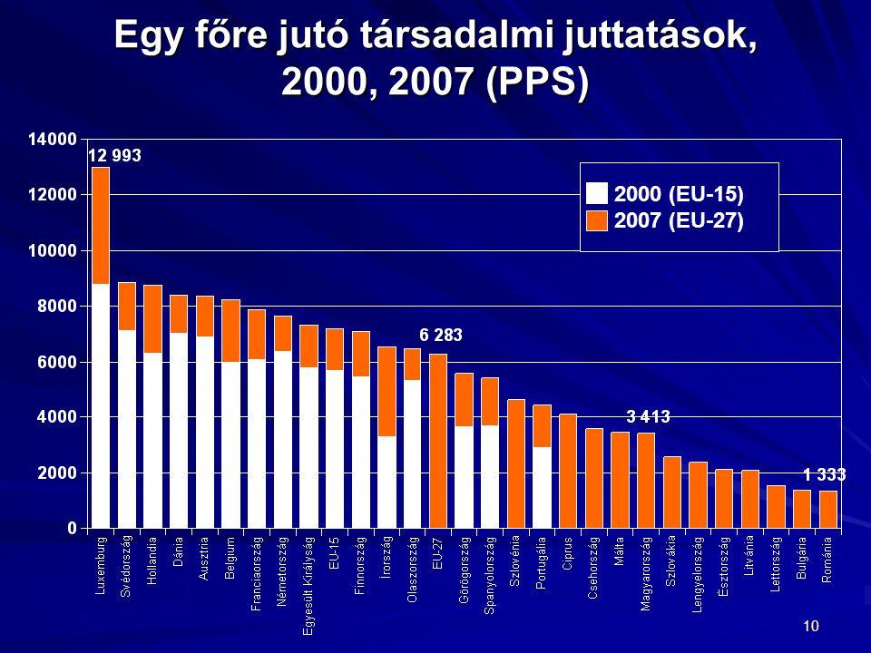 Egy főre jutó társadalmi juttatások, 2000, 2007 (PPS)