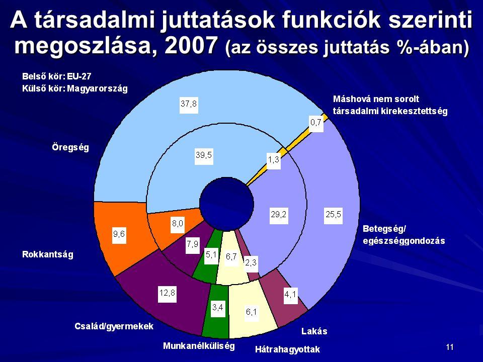 A társadalmi juttatások funkciók szerinti megoszlása, 2007 (az összes juttatás %-ában)