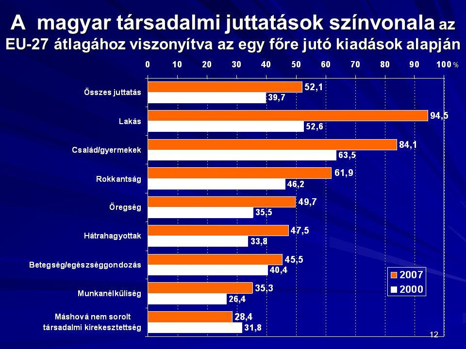 A magyar társadalmi juttatások színvonala az EU-27 átlagához viszonyítva az egy főre jutó kiadások alapján