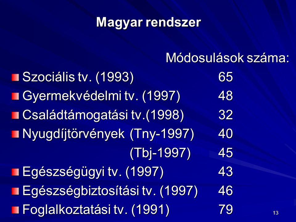 Családtámogatási tv.(1998) 32 Nyugdíjtörvények (Tny-1997) 40