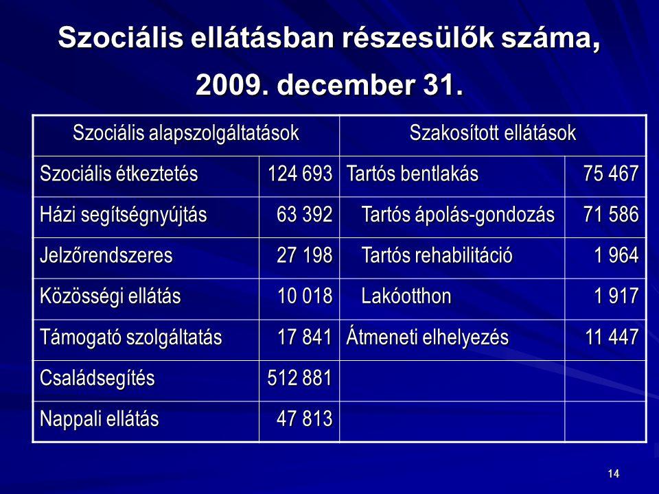 Szociális ellátásban részesülők száma, 2009. december 31.