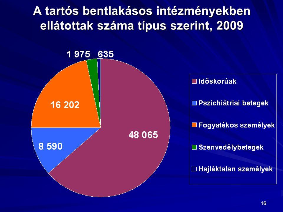 A tartós bentlakásos intézményekben ellátottak száma típus szerint, 2009