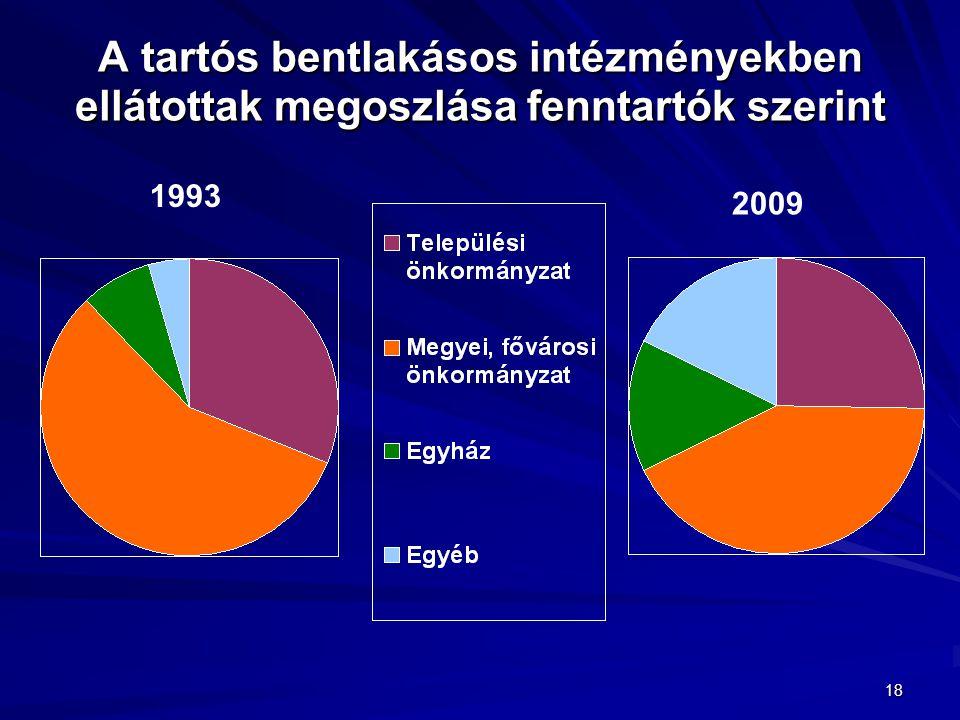 A tartós bentlakásos intézményekben ellátottak megoszlása fenntartók szerint