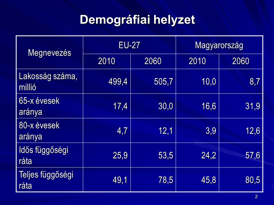 Demográfiai helyzet Megnevezés EU-27 Magyarország 2010 2060