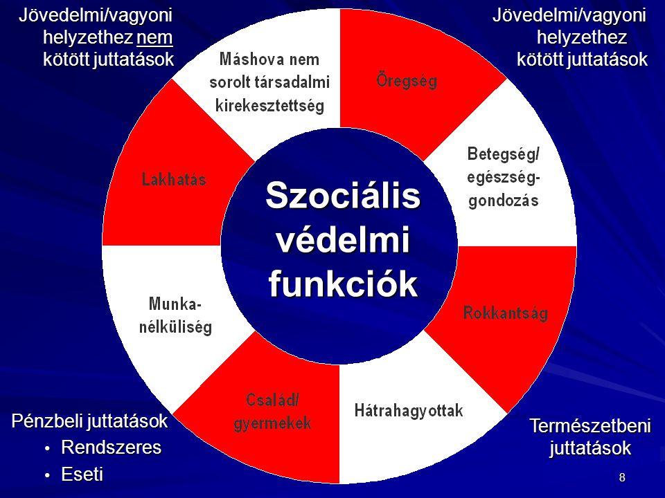 Szociális védelmi funkciók