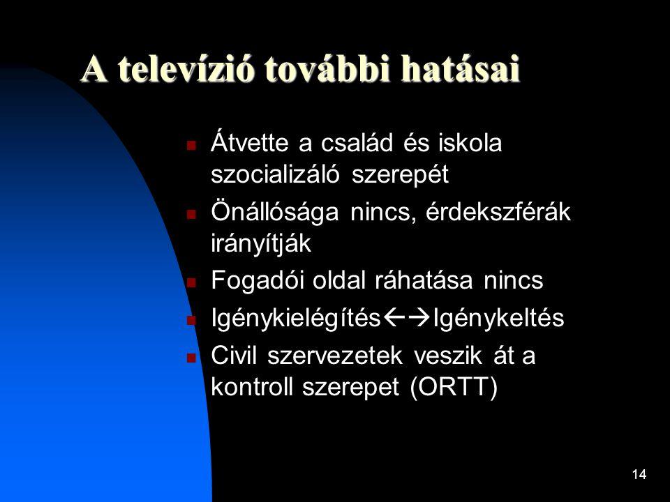 A televízió további hatásai