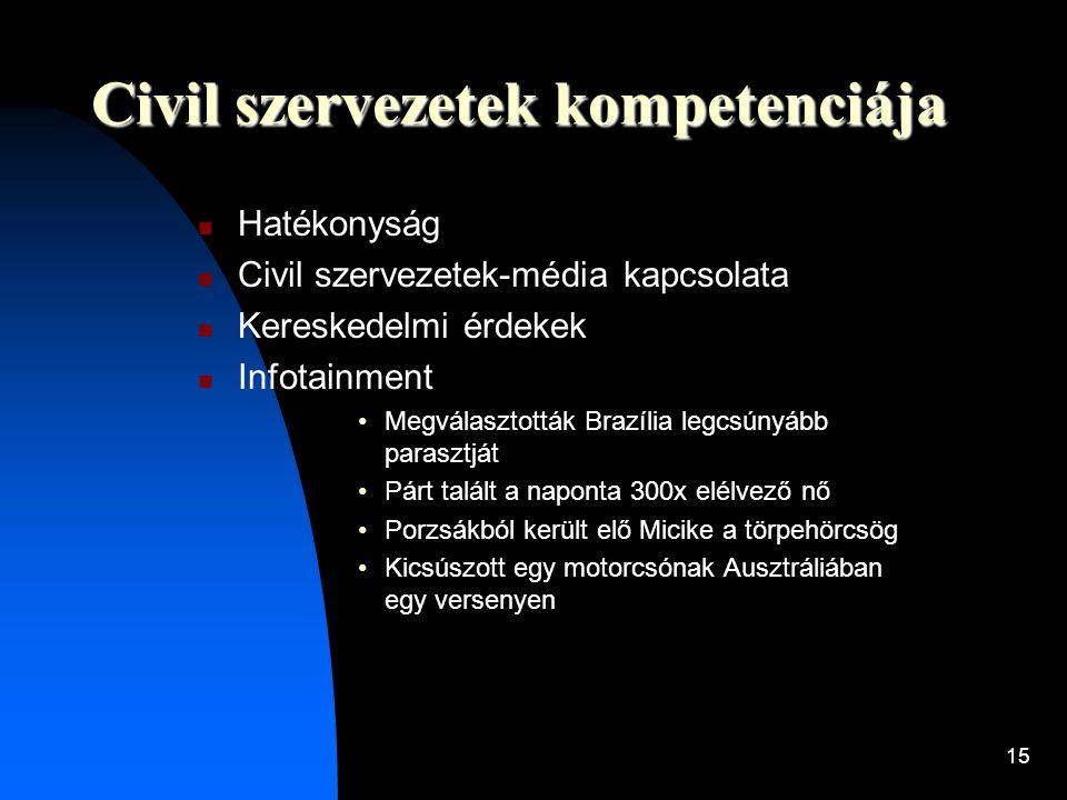 Civil szervezetek kompetenciája