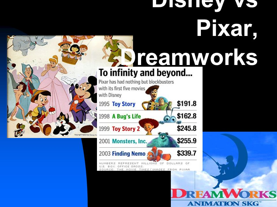 Disney vs Pixar, Dreamworks