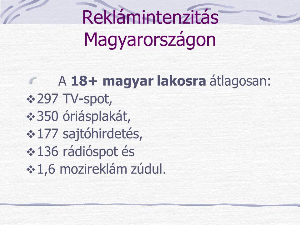 Reklámintenzitás Magyarországon
