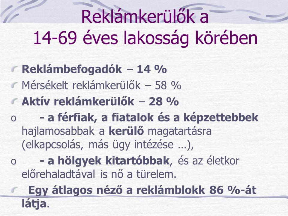 Reklámkerülők a 14-69 éves lakosság körében