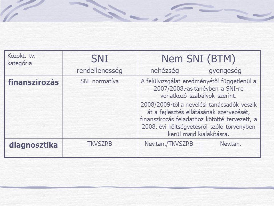 SNI Nem SNI (BTM) finanszírozás diagnosztika rendellenesség