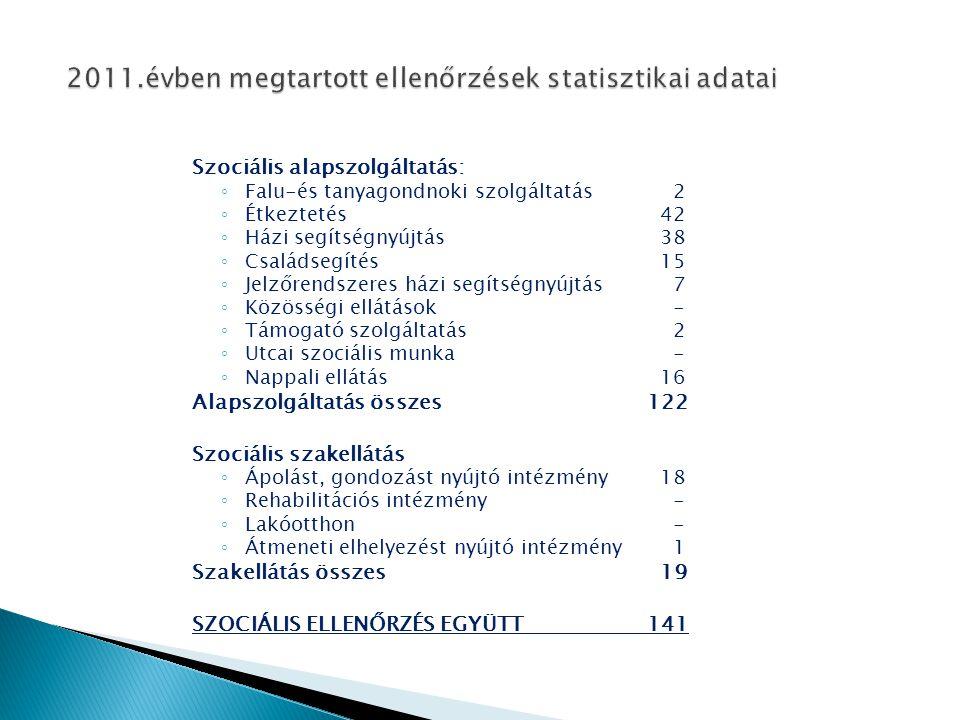 2011.évben megtartott ellenőrzések statisztikai adatai