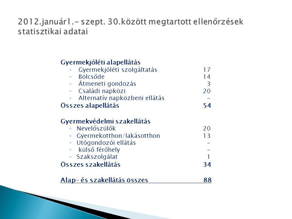 2012.január1.- szept. 30.között megtartott ellenőrzések statisztikai adatai