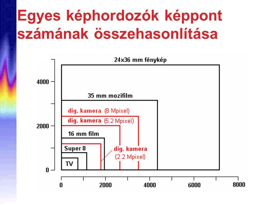Egyes képhordozók képpont számának összehasonlítása