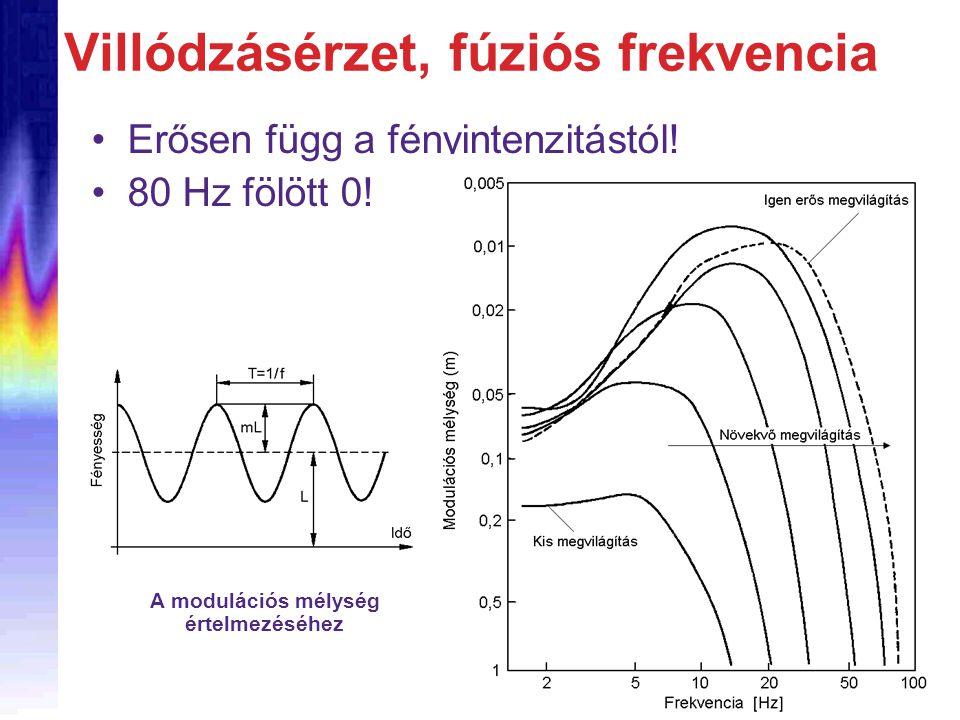 Villódzásérzet, fúziós frekvencia
