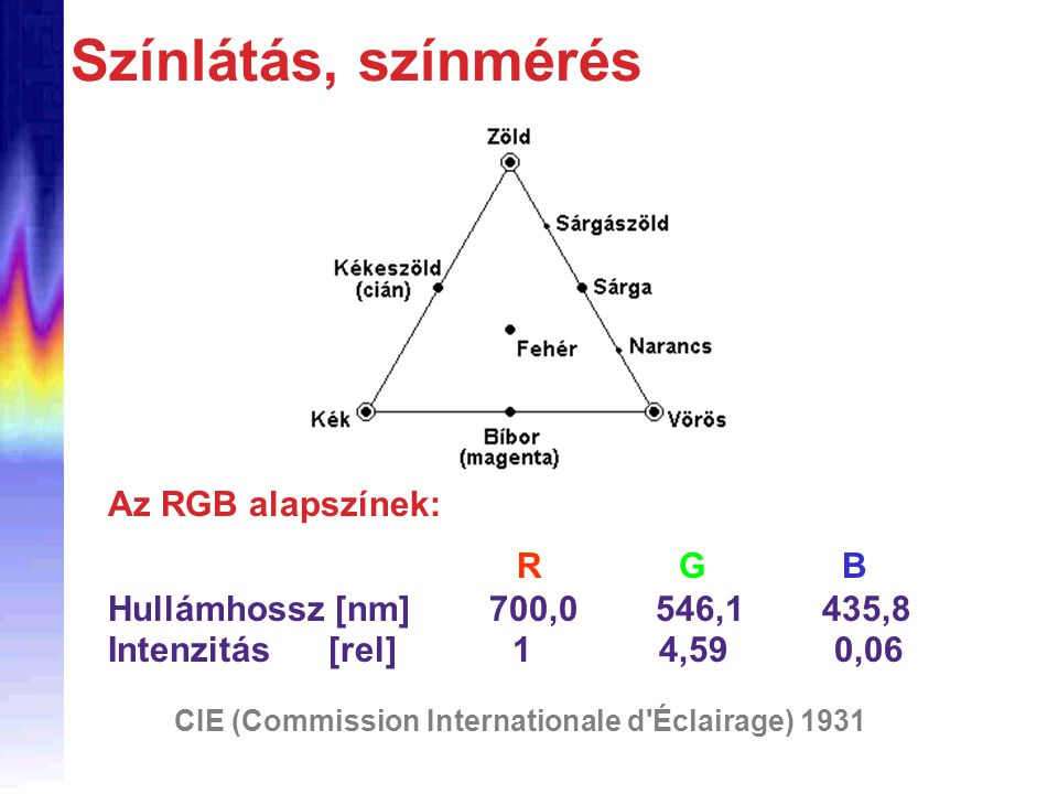 CIE (Commission Internationale d Éclairage) 1931