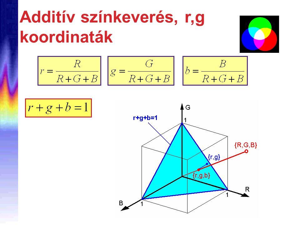 Additív színkeverés, r,g koordinaták