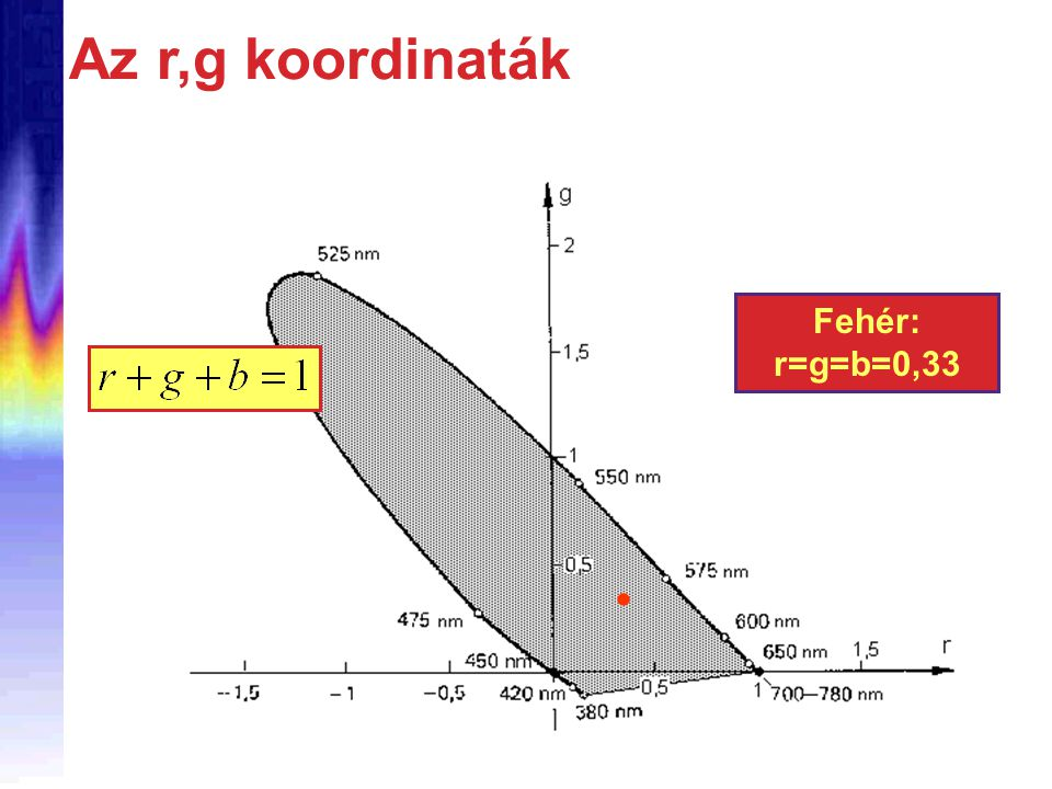 Az r,g koordinaták Fehér: r=g=b=0,33 
