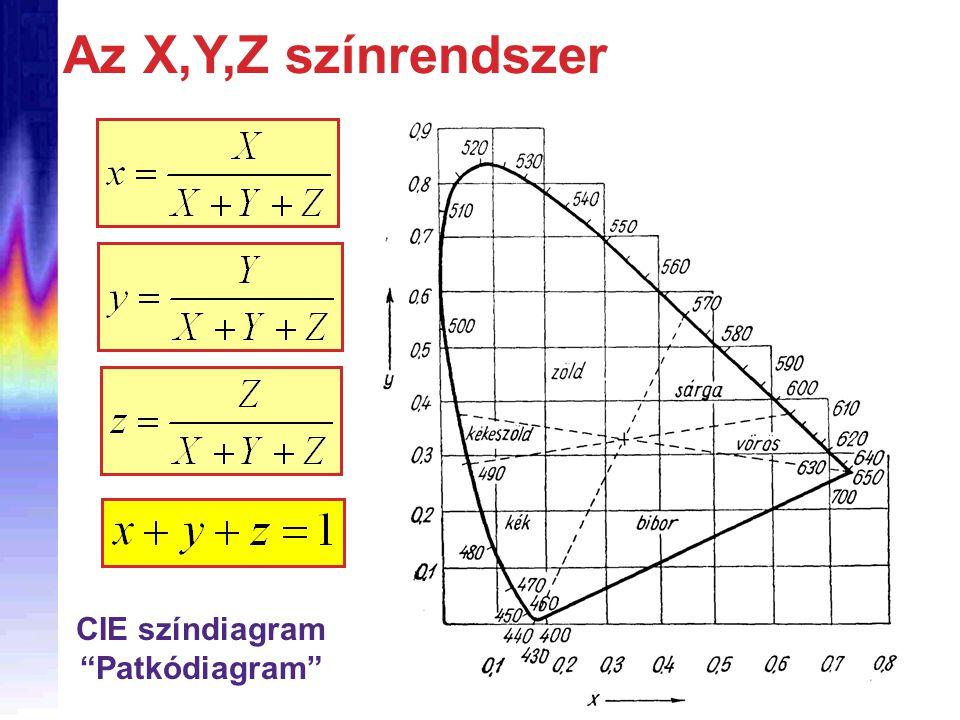 CIE színdiagram Patkódiagram