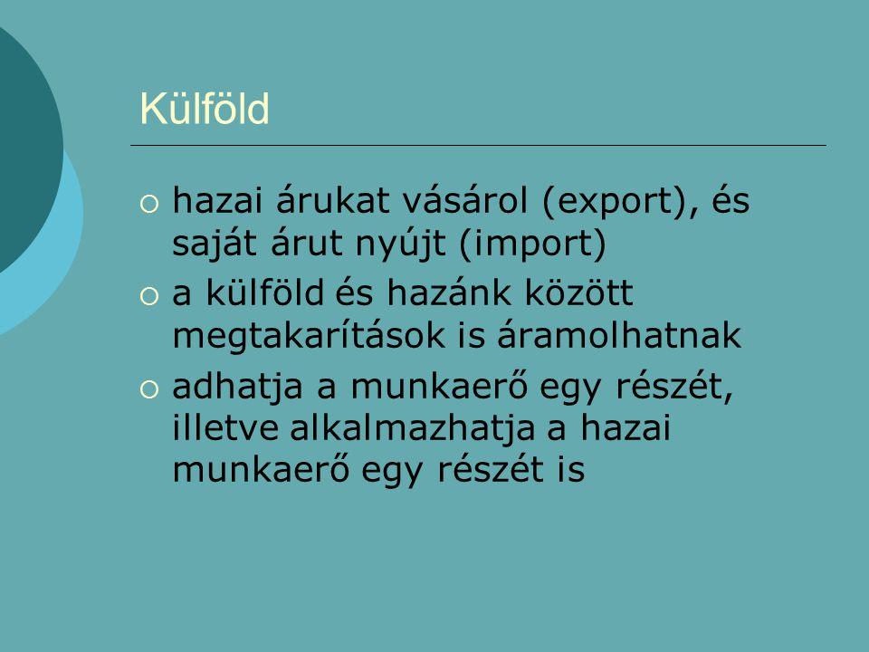Külföld hazai árukat vásárol (export), és saját árut nyújt (import)