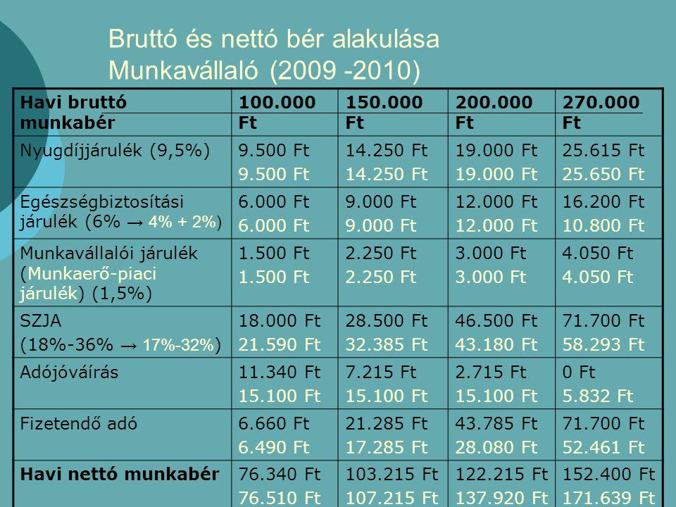 Bruttó és nettó bér alakulása Munkavállaló (2009 -2010)
