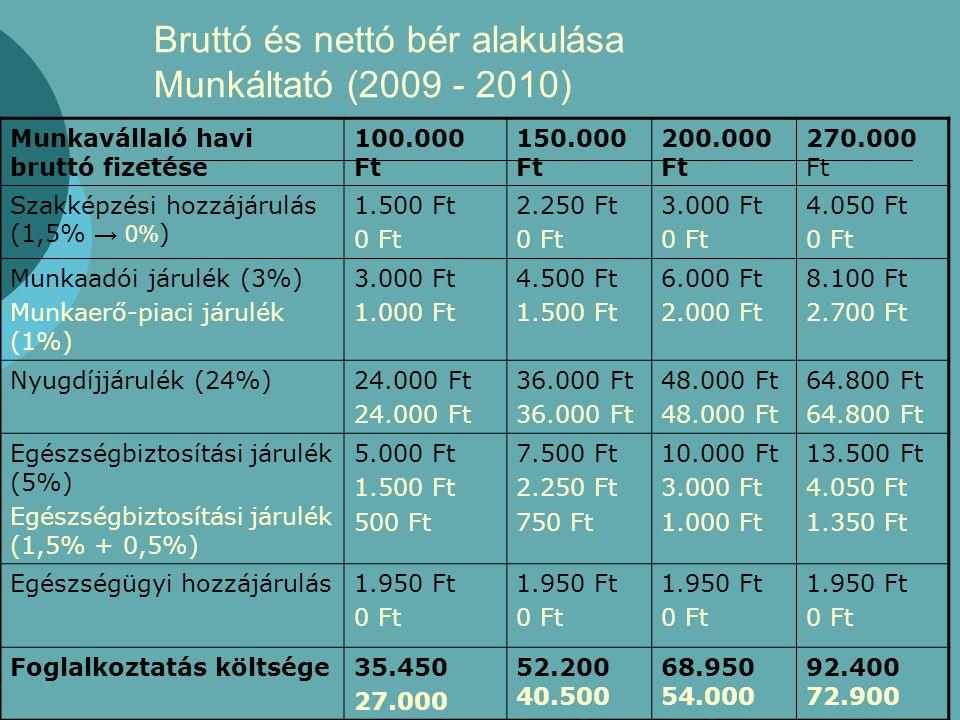 Bruttó és nettó bér alakulása Munkáltató (2009 - 2010)