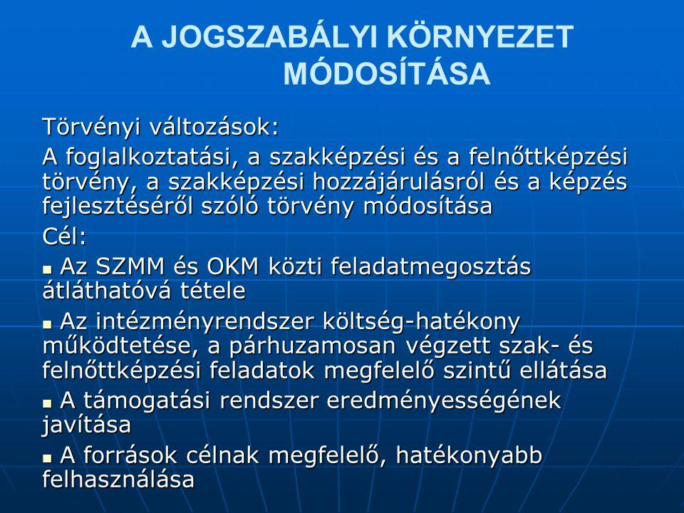 A JOGSZABÁLYI KÖRNYEZET MÓDOSÍTÁSA