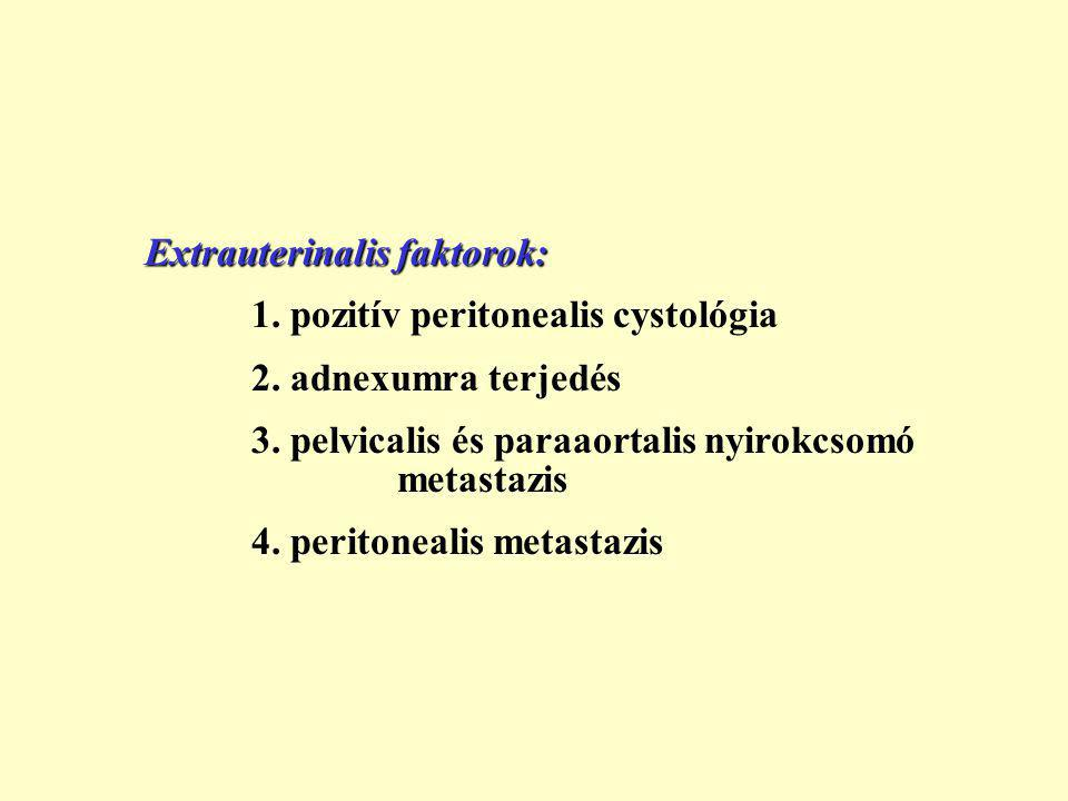 Extrauterinalis faktorok: