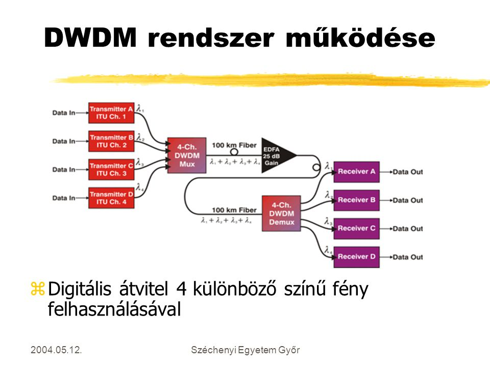 DWDM rendszer működése