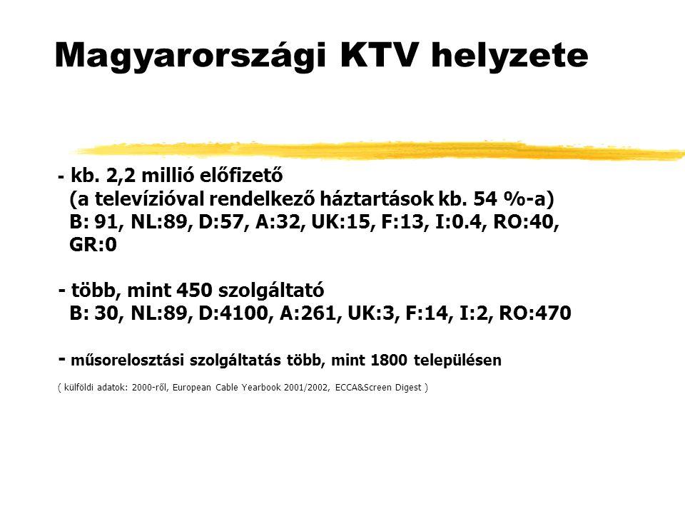 Magyarországi KTV helyzete